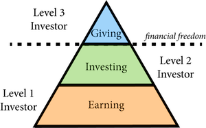 3 Levels of Investors
