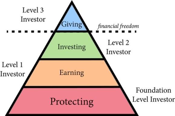 Core Level Investor